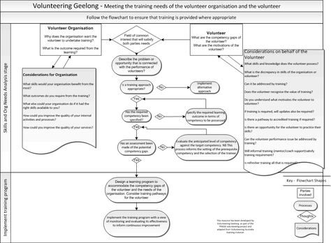 Training Needs Analysis Workshop at Damansara Perdana, Petaling - training needs assessment template