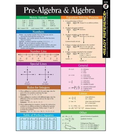 Pre Algebra And Algebra Ready Reference Learning Cards Grade 6 12 8th Grade Science 8th Grade Science High School Maths Algebra Waldorf Education Sixt Matematika