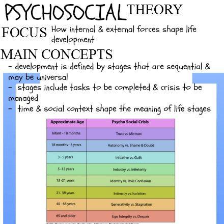 Theories of Human Behavior | Social work it is! | Social