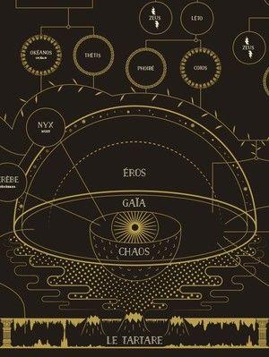Legende Grecque En 8 Lettres : legende, grecque, lettres, Naissance, Dieux, Selon, Hésiode, Mythologie, Grecque,, Dieux,, Théogonie