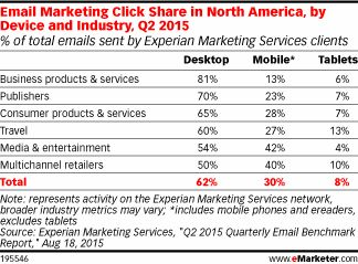 Mobile Email Benchmarks Vary by Industry - eMarketer