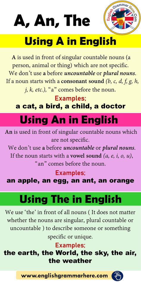 Using A, An, The in English - English Grammar Here