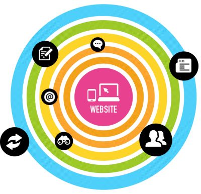 Today's #online #marketing landscape
