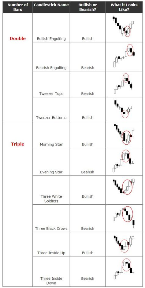 candlestick patterns cheat sheet - Google Search