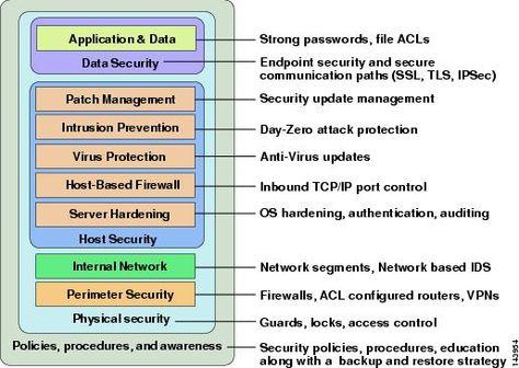 Image result for defense in depth security architecture model - sample security risk assessment