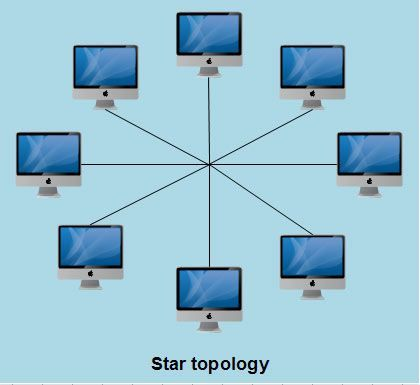 Star Topology Network Networking Tutorial Networking Types Of Network