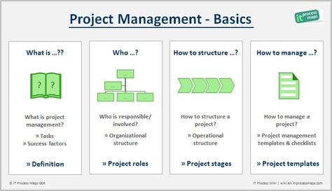 What is Project Management? -- How to define project management - configuration management plan template