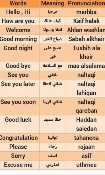 Arabic Language History Learn Arabic Alphabet Arabic Language Learn Arabic Online