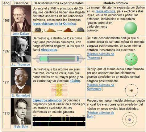 Estructura De La Materia Enseñanza De Química Modelos Atomicos Historia Del Atomo