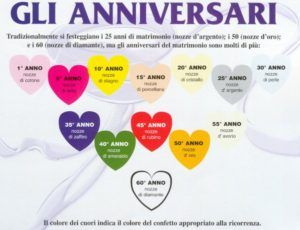 Anniversari Di Matrimonio L Anniversario E La Ricor Nel 2020 Anniversario Di Matrimonio Auguri Di Buon Anniversario Di Matrimonio Immagini Di Anniversario Di Matrimonio