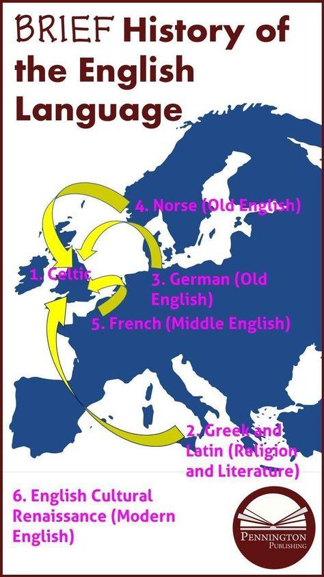English Language History