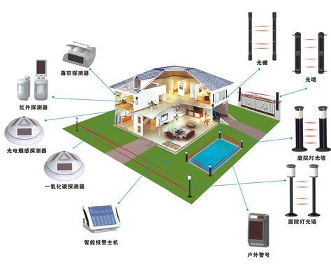 2019 2023 Redundancy Detection System Market Comprehensive Study Explores Huge Growth In Perimeter Security Wireless Security System Home Security Systems