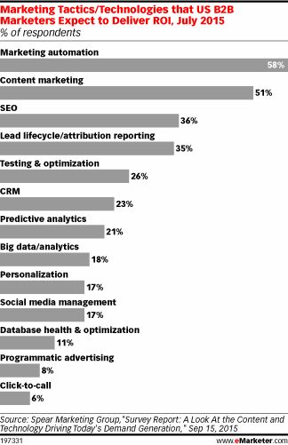Today's Articles on Digital Marketing and Media