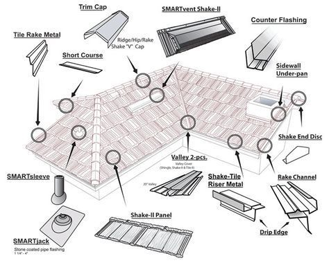 6 Thrilling Tips Shed Roofing Cottage Slate Roofing Tiles Slate Roofing Tiles Glass Roofing Loft Slate Roofing Tile Metal Roof Metal Roof Installation Roofing