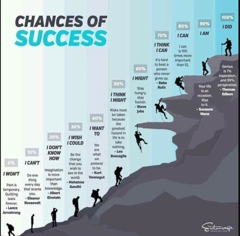We found an infographic that pretty much says it all!!   Success is up to each one of us! What do you think?  Do you choose to have what it takes? Create Home Storage