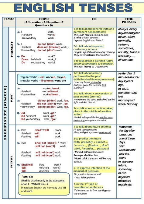 All English Tenses In A Table - ESLBuzz Learning English English Grammar  Tenses, Learn English, Teaching English Grammar
