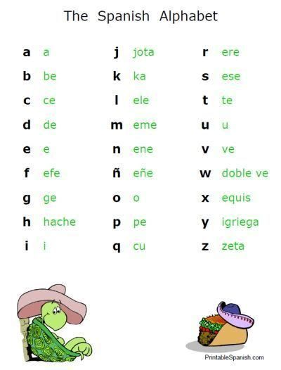 free printable spanish alphabet poster handout classroom display for teachers homeschool Basic Spanish Language, Basic Spanish Words, Spanish Help, Spanish Lessons For Kids, Preschool Spanish, Learning Spanish For Kids, Learn Spanish Online, Spanish Basics, Spanish Lesson Plans