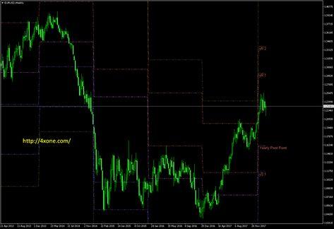 Yearlypivot Metatrader Mt4 Indicator Forex Trading