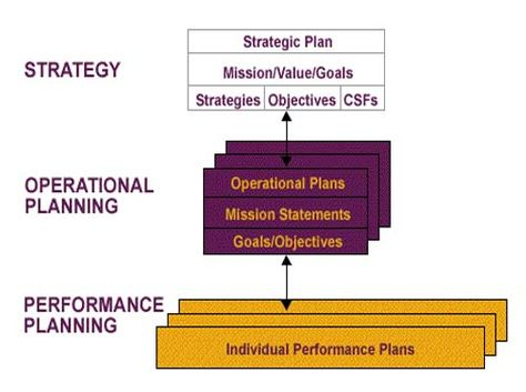 Operational planning is the process of planning strategic goals - performance plan