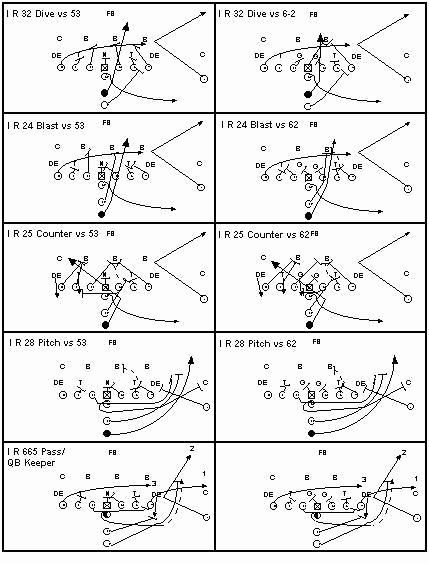 Football Play Template Printable Luxury I Formation Plays And Blocking Schemes Football Workouts Football Panthers Football