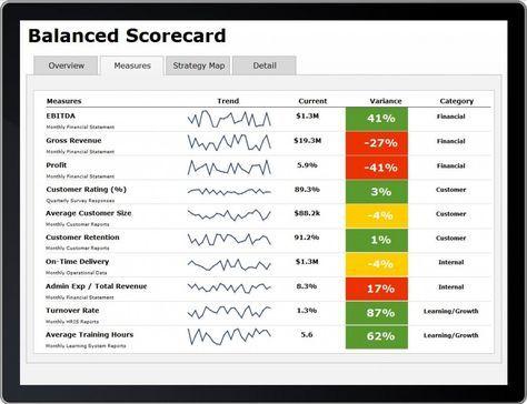 Balanced Visualization Scorecard Google Search Visualizacion