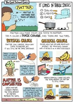 Matter And Phase Changes Comic Key Concepts Matter Phase Change Solid Liquid Gas Physic Properties Of Matter Physical Properties Of Matter Matter Science