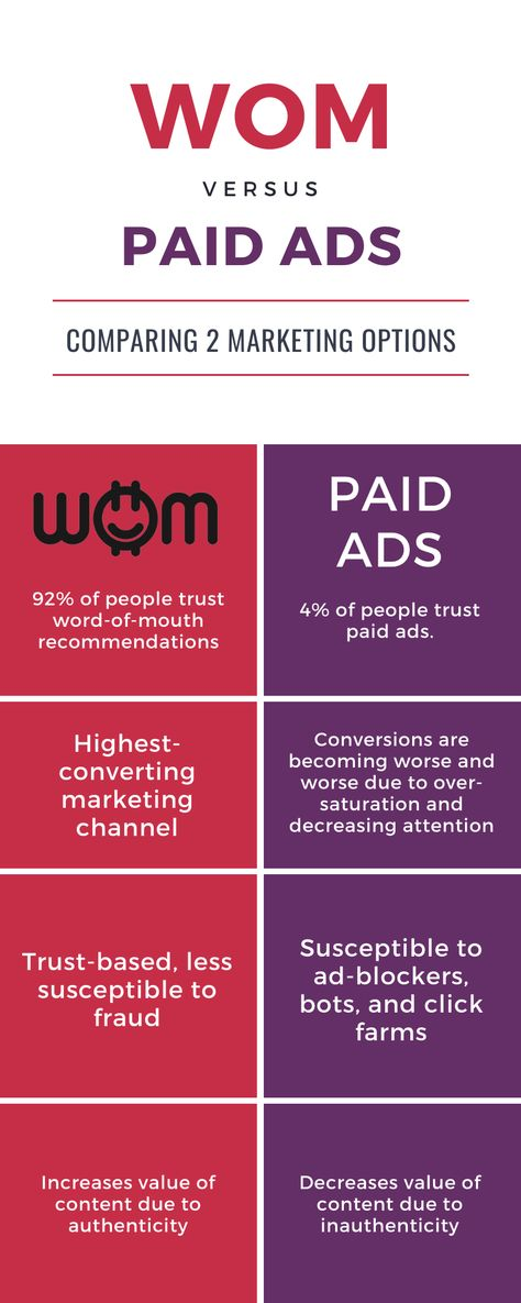 Word-of-Mouth (WOM) Marketing vs Paid Ads [Infographic]