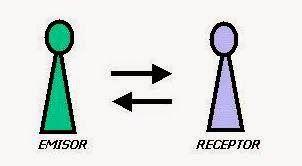 Educar Desde La Familia Comunicacion Humana Comunicacion Lenguaje Verbal Teoria De La Comunicacion