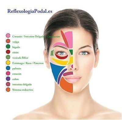 reflexologia de los pies afinarse la cara