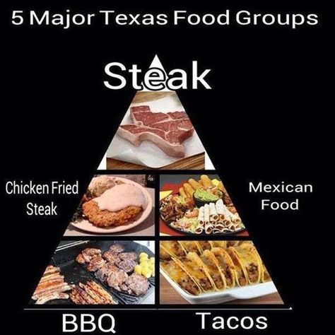 This is kind of true... I've had most of these foods, just this week!  Mmmm.  Tacos. ~~  Houston Foodlovers Book Club