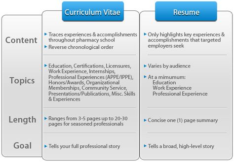 trending Resume Format and resume layout for building a - resume vs curriculum vitae