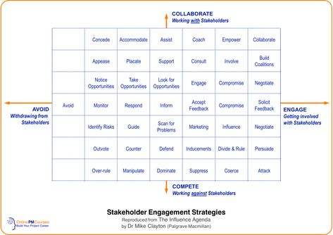 657 best Business images on Pinterest Project management - project stakeholder analysis template