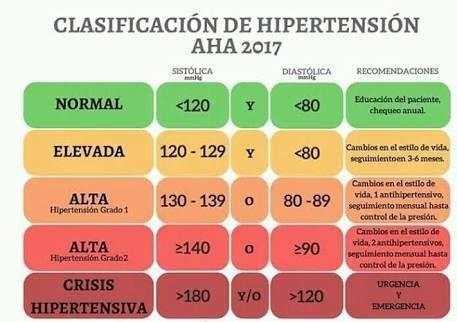 De un vistazo pautas para la hipertensión