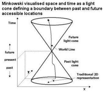 Resultado de imagen de SPACE TIME NUMBER 33