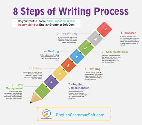 What are Writing Skills? | 8 Important Steps of Writing Process