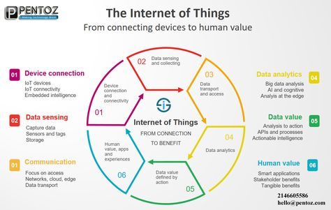The Internet of Thingsis here and it's growing rapidly. Internet of Things (IoT) or Internet of Everything (IoE) refers to devices or objects that are connected to the Internet, like your smartwatch, Fitbit, or even your refrigerator. These devices are able to collect and transmit data via the...