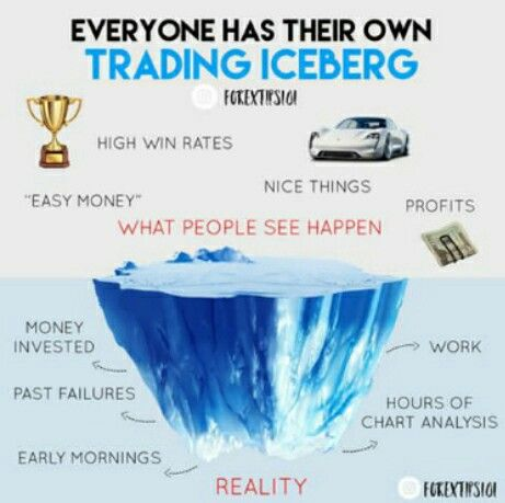 Pin By Binary Trading On Forextip Investing Chart Alice Blue