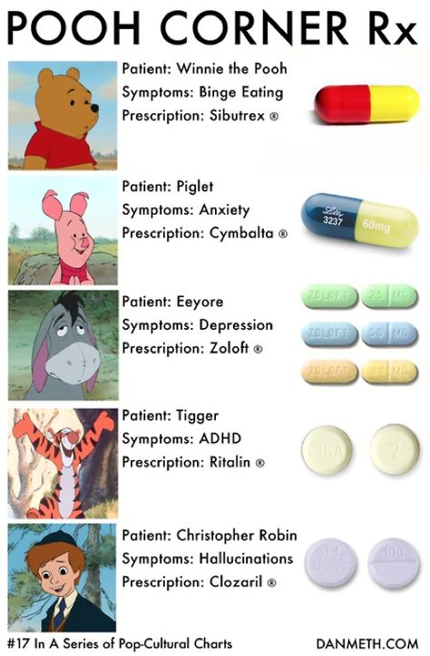 Medications For Winnie the Pooh Characters ~ I feel like I can only laugh at this because I have taken a couple of these pills before.