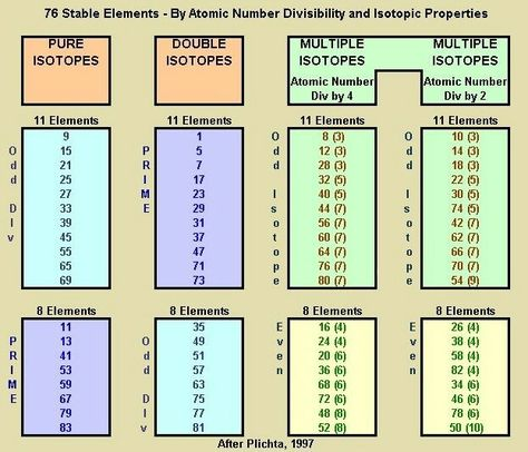 The relationship between Prime Numbers and the Periodic Table of - new periodic table with atomic mass and isotopes