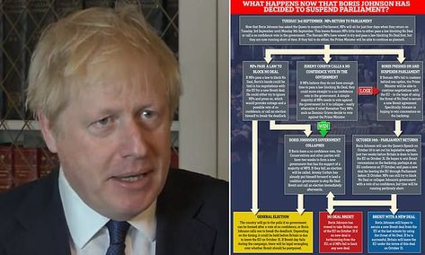 How Boris Johnson's prorogation sets up dramatic Brexit showdown