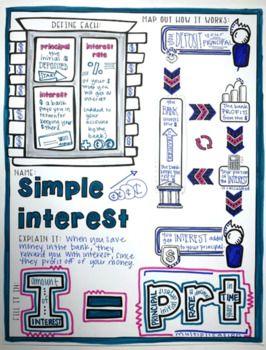 Simple Interest Doodle Notes   Doodle maths, Simple math