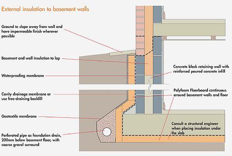 Basement To Roof Detail Section Google Search Metal Roof Modern Roofing Roof Architecture
