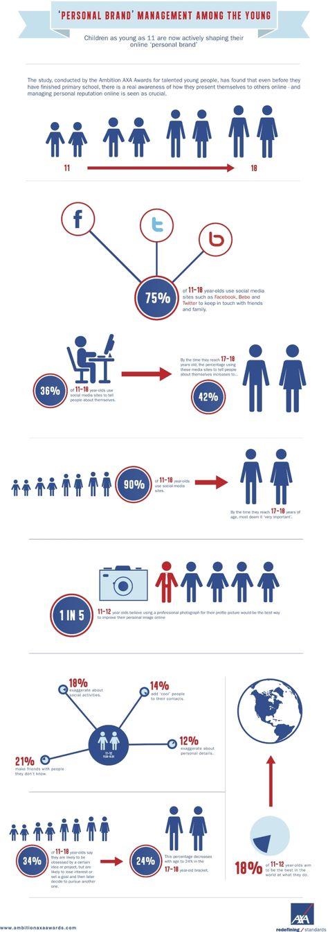 Los niños usan el Social Media para crear su marca personal #infografia #infographic #socialmedia #marketing - TICs y Formación