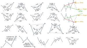 Forex harmonic pattern cheat sheet