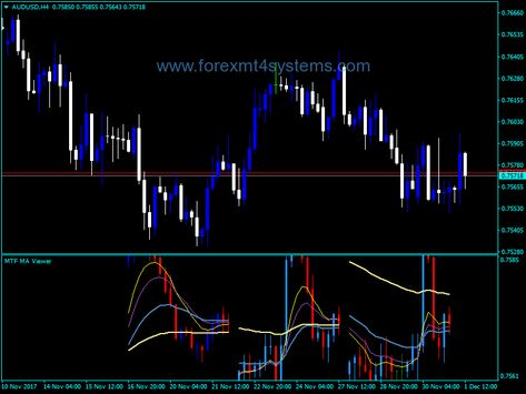 Pin On Free Forex Mt4 Indicators