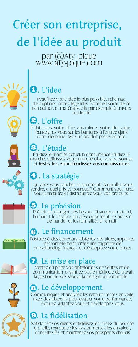 9 étapes, de l'idée à l'entreprise