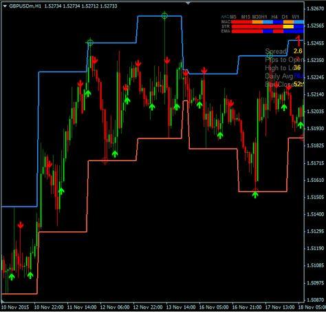 Trend Range Trading System