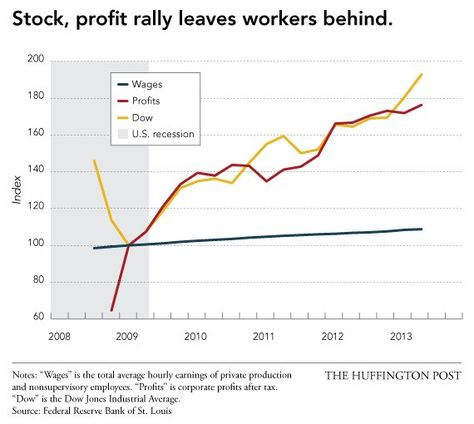 The totally unfair and bitterly uneven 'recovery' In 12 charts.  Huffpost 9.13.13
