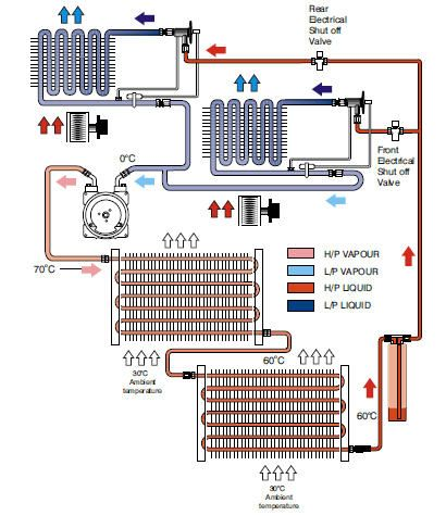 Automotive Air Conditioning System Types A C System With
