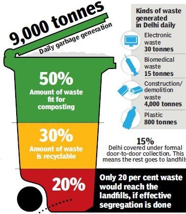 management waste disposal start recycling before its too late by 2015 delhi ncr region